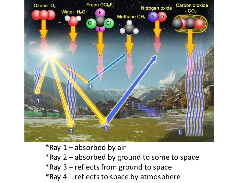 *Ray 1 – absorbed by air *Ray 2 – absorbed by ground to some to space *Ray 3 – reflects from ground to space *Ray 4 – reflects to space by atmosphere