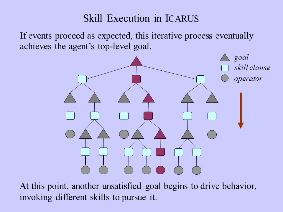 Skill Execution in I CARUS At this point, another unsatisfied goal begins to drive behavior, invoking different skills to pursue it.