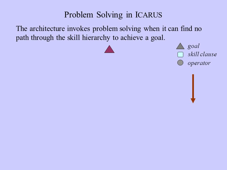 Problem Solving in I CARUS The architecture invokes problem solving when it can find no path through the skill hierarchy to achieve a goal.