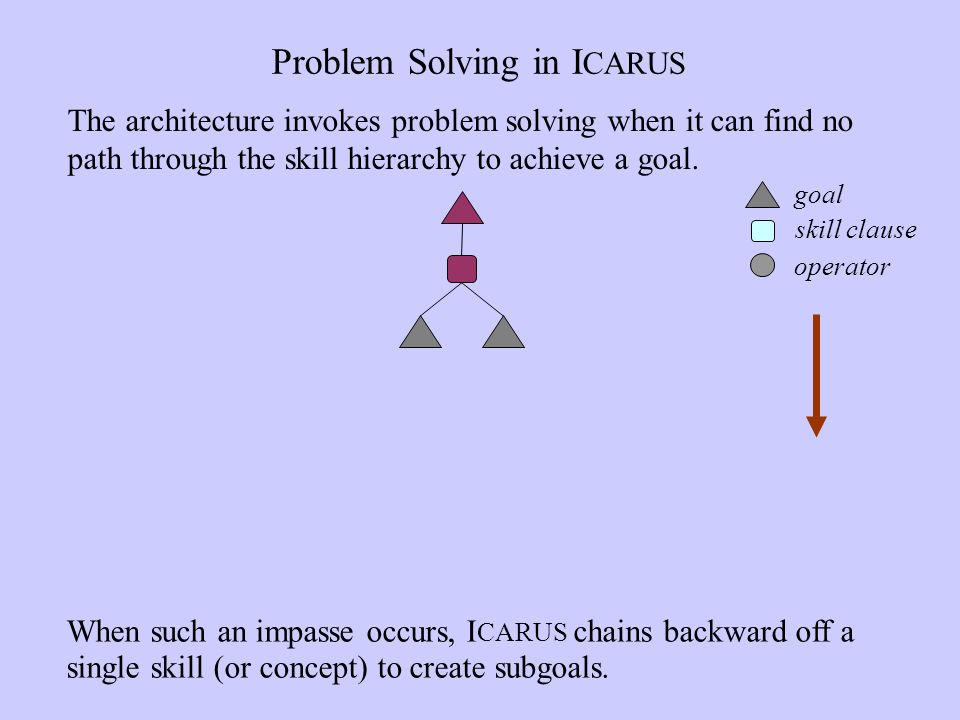 Problem Solving in I CARUS When such an impasse occurs, I CARUS chains backward off a single skill (or concept) to create subgoals.