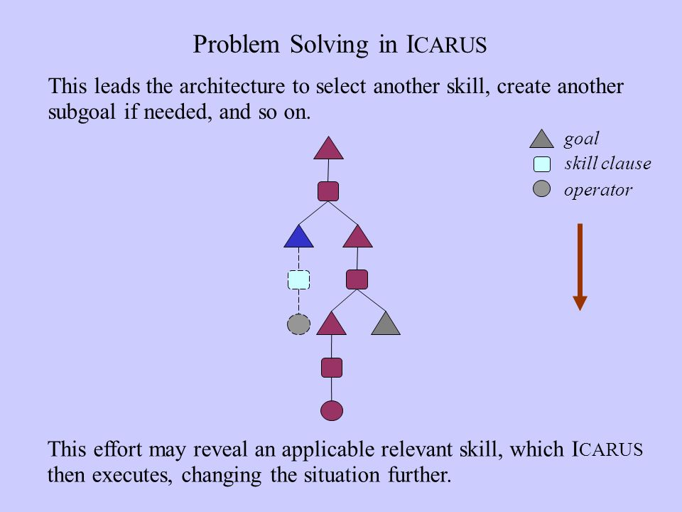 Problem Solving in I CARUS This effort may reveal an applicable relevant skill, which I CARUS then executes, changing the situation further.