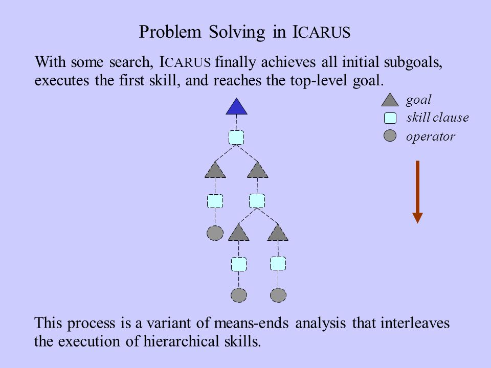 Problem Solving in I CARUS This process is a variant of means-ends analysis that interleaves the execution of hierarchical skills.