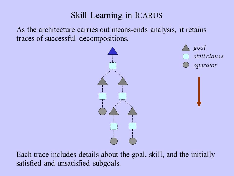 Skill Learning in I CARUS Each trace includes details about the goal, skill, and the initially satisfied and unsatisfied subgoals.