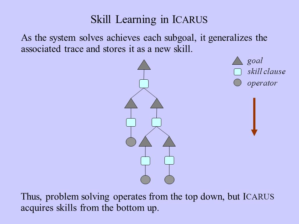 Skill Learning in I CARUS Thus, problem solving operates from the top down, but I CARUS acquires skills from the bottom up.