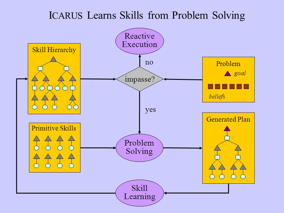 I CARUS Learns Skills from Problem Solving Skill Hierarchy Reactive Execution impasse.
