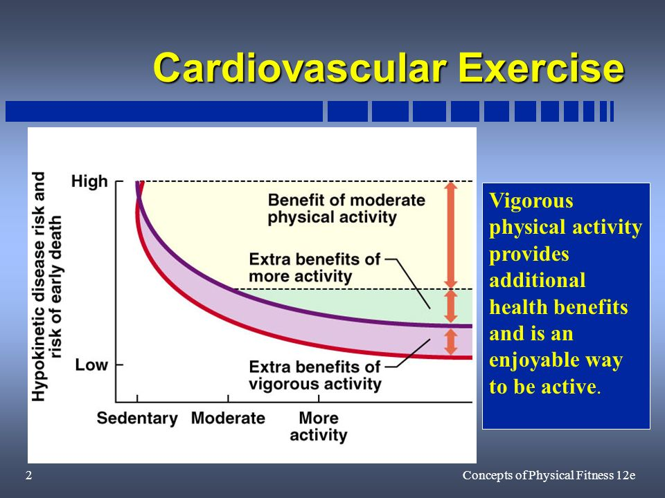 2Concepts of Physical Fitness 12e Cardiovascular Exercise Vigorous physical activity provides additional health benefits and is an enjoyable way to be active.
