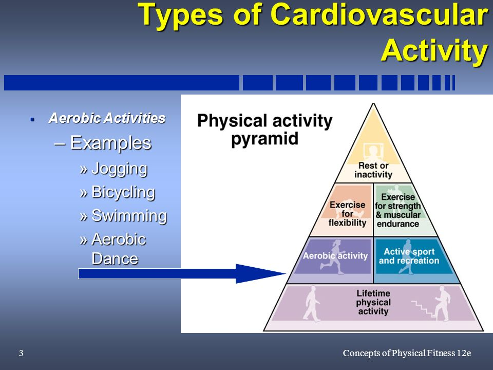 3Concepts of Physical Fitness 12e Types of Cardiovascular Activity Aerobic Activities Aerobic Activities –Examples »Jogging »Bicycling »Swimming »Aerobic Dance