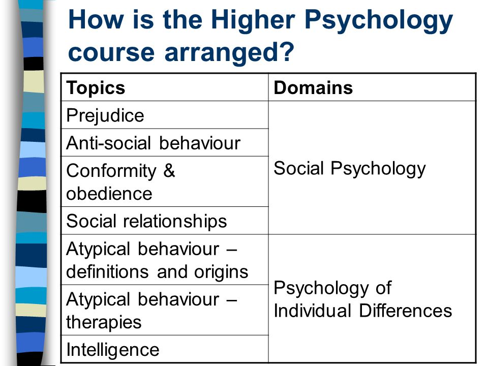 How is the Higher Psychology course arranged? TopicsDomains Prejudice Social Psychology Anti-social behaviour Conformity & obedience Social relationsh