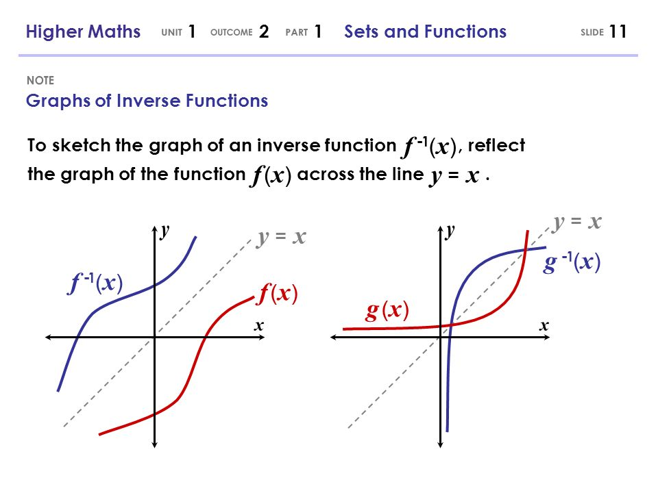Graphs of Inverse Functions To sketch the graph of an inverse function, reflect the graph of the function across the line.