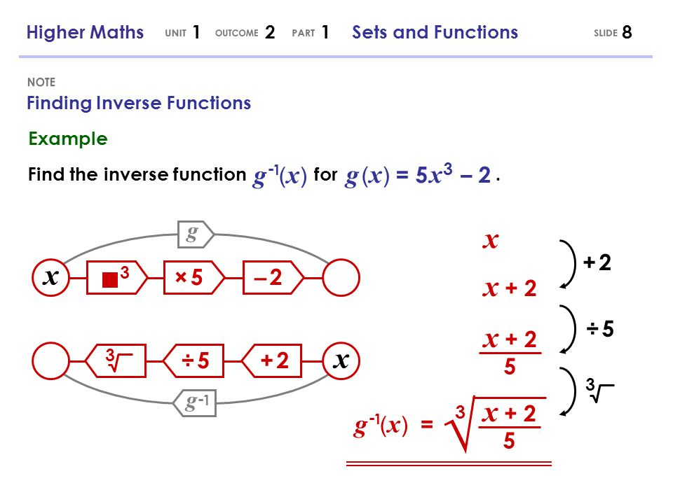 Find the inverse function for.
