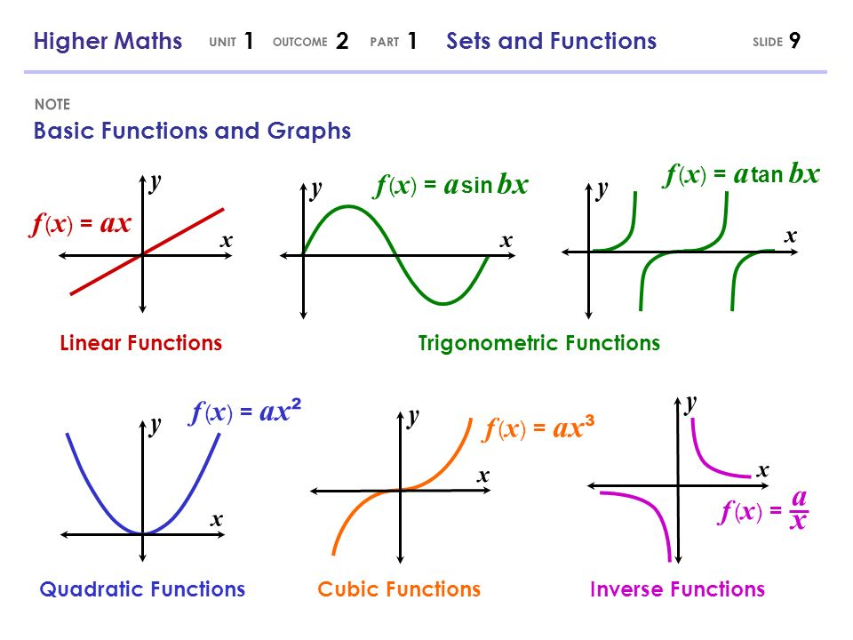 Basic Functions and Graphs f ( x ) = ax f ( x ) = a sin bx f ( x ) = a tan bx f ( x ) = ax ² f ( x ) = ax ³ f ( x ) = a x Linear Functions Quadratic Functions Trigonometric Functions Cubic FunctionsInverse Functions Higher Maths 1 2 1 Sets and Functions9