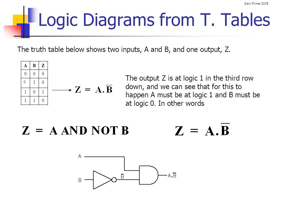 Gary Plimer 2005 Logic Diagrams from T. Tables ABZ 000 0 10 101 110 The truth table below shows two inputs, A and B, and one output, Z. The output Z i