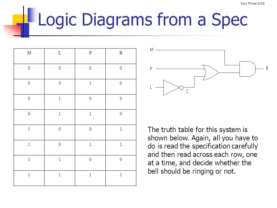 Gary Plimer 2005 Logic Diagrams from a Spec MLPB 0000 0010 0100 0110 1001 1011 1100 1111 The truth table for this system is shown below. Again, all yo