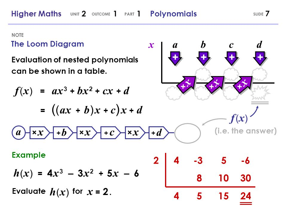 The Loom Diagram 7 Evaluation of nested polynomials can be shown in a table. f ( x ) = ax 3 + bx 2 + cx + d = ( ( ax + b ) x + c ) x + d × x× x b × x×