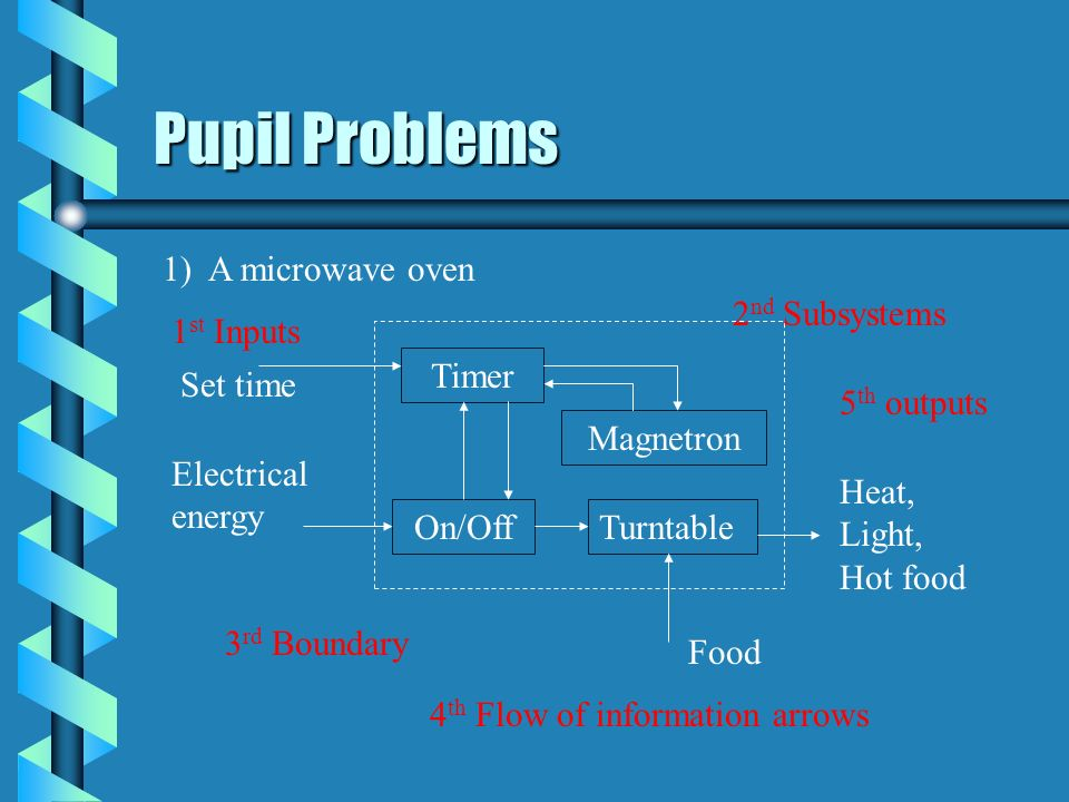 Pupil Problems 1) A microwave oven Timer Magnetron Electrical energy Heat, Light, Hot food On/Off Turntable Food 1 st Inputs 2 nd Subsystems 3 rd Boun