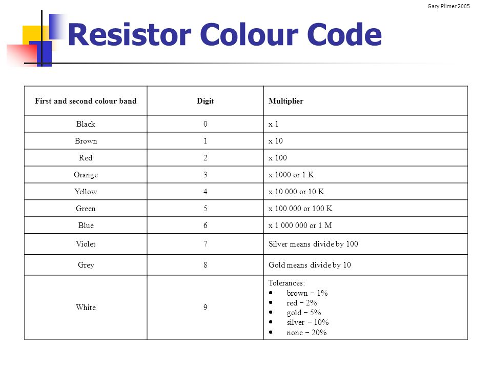 Gary Plimer 2005 Resistor Value Calculation If the colours on the resistor are: 1st band red 2nd band violet 3rd band brown 4th band gold Then its value is: 2(red) 7(Violet) x 10(Brown) with a 5% tolerance (Gold) i.e.