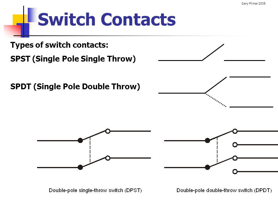 Gary Plimer 2005 Switch Contacts Types of switch contacts: SPST (Single Pole Single Throw) SPDT (Single Pole Double Throw)