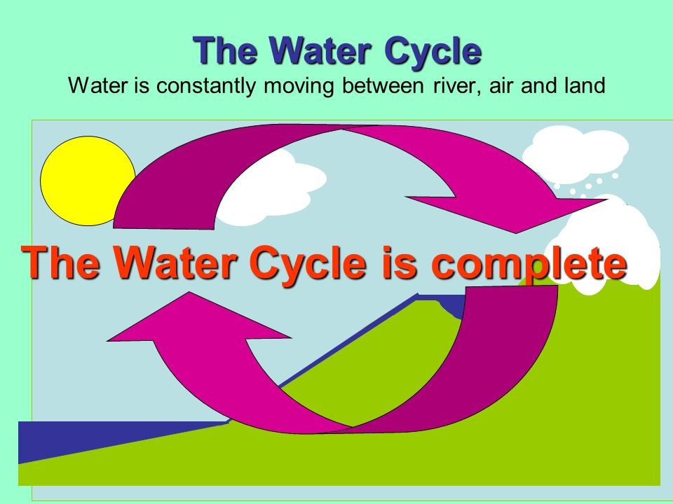 The Water Cycle The Water Cycle Water is constantly moving between river, air and land The Water Cycle is complete