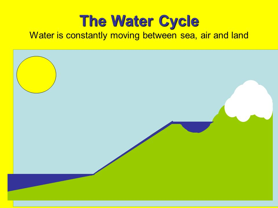 The Water Cycle The Water Cycle Water is constantly moving between sea, air and land