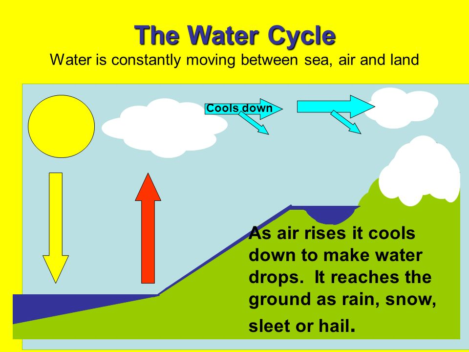 The Water Cycle The Water Cycle Water is constantly moving between sea, air and land Cools down As air rises it cools down to make water drops. It rea