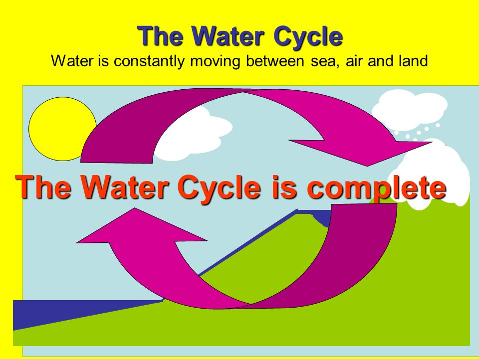 The Water Cycle The Water Cycle Water is constantly moving between sea, air and land The Water Cycle is complete