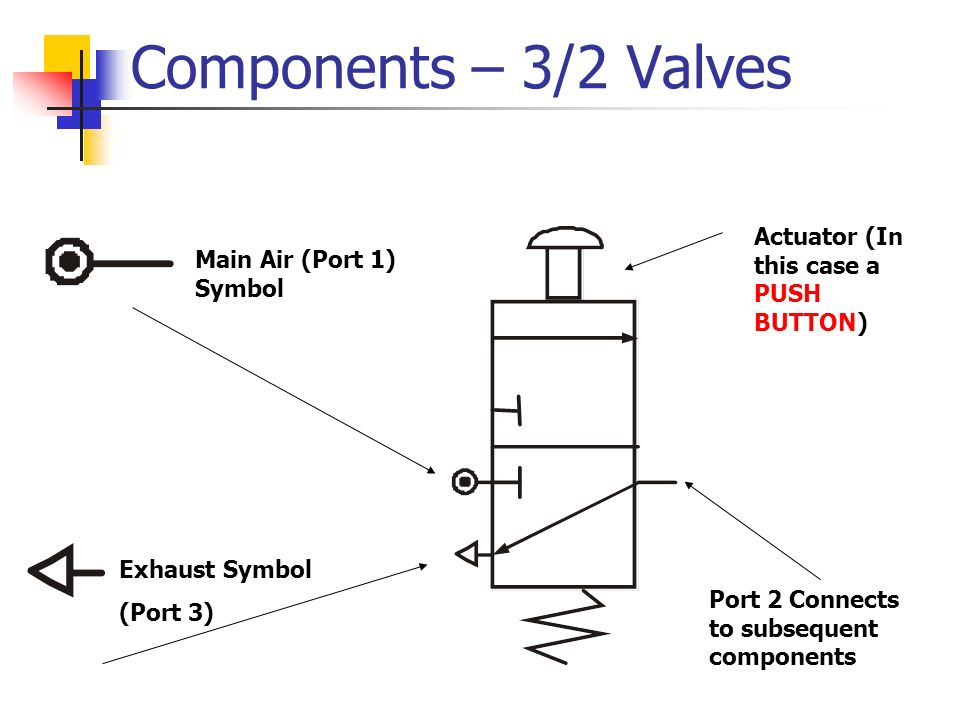 Components – 3/2 Valves Main Air (Port 1) Symbol Exhaust Symbol (Port 3) Port 2 Connects to subsequent components Actuator (In this case a PUSH BUTTON