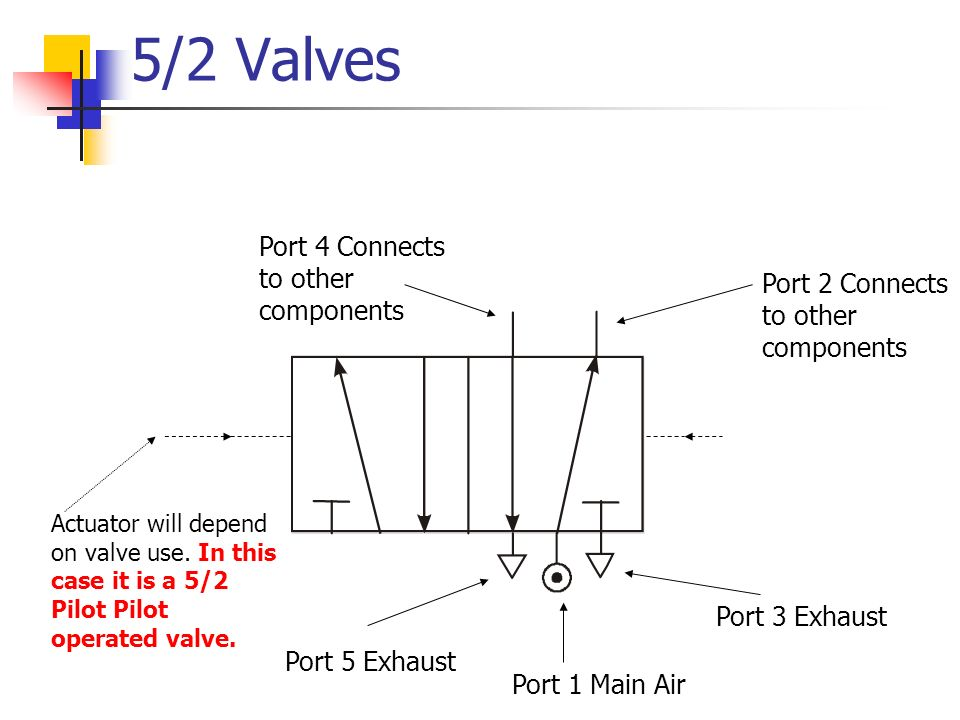 5/2 Valves Port 1 Main Air Port 5 Exhaust Port 3 Exhaust Port 2 Connects to other components Port 4 Connects to other components Actuator will depend