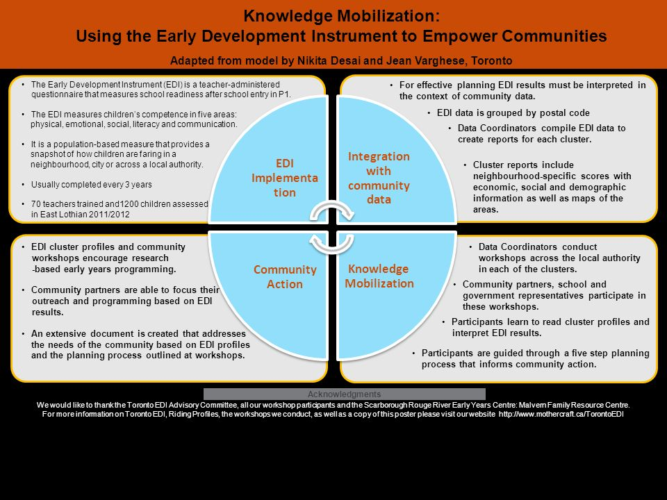Knowledge Mobilization: Using the Early Development Instrument to Empower Communities Adapted from model by Nikita Desai and Jean Varghese, Toronto We would like to thank the Toronto EDI Advisory Committee, all our workshop participants and the Scarborough Rouge River Early Years Centre: Malvern Family Resource Centre.