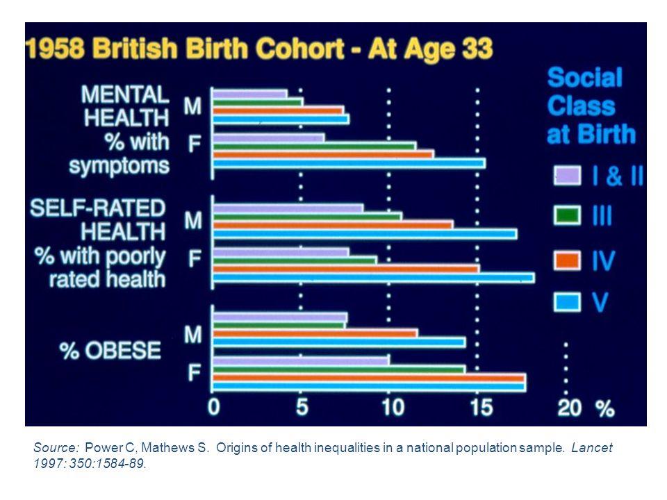 Source: Power C, Mathews S. Origins of health inequalities in a national population sample. Lancet 1997: 350:1584-89.