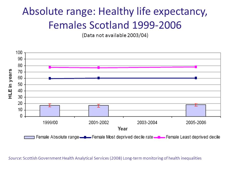 Absolute range: Healthy life expectancy, Females Scotland 1999-2006 (Data not available 2003/04) Source: Scottish Government Health Analytical Service