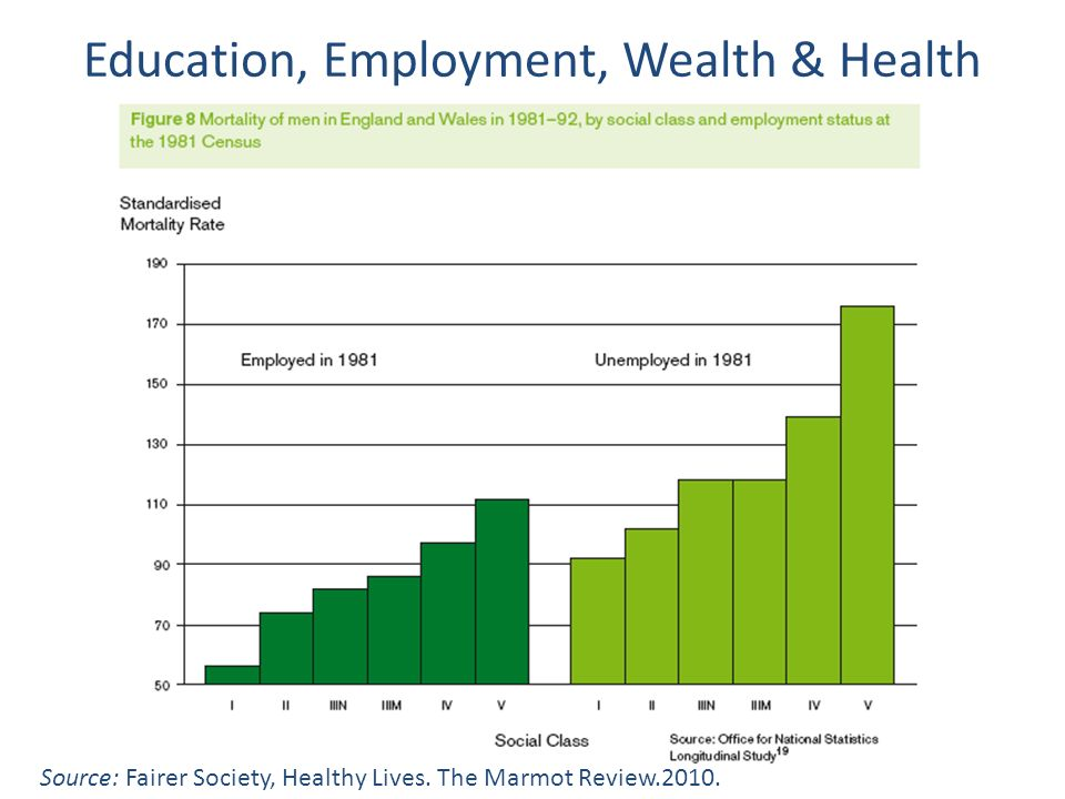 Education, Employment, Wealth & Health Source: Fairer Society, Healthy Lives. The Marmot Review.2010.