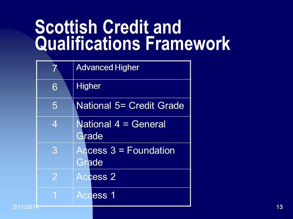 2/11/201413 Scottish Credit and Qualifications Framework 7 Advanced Higher 6 Higher 5National 5= Credit Grade 4National 4 = General Grade 3Access 3 =