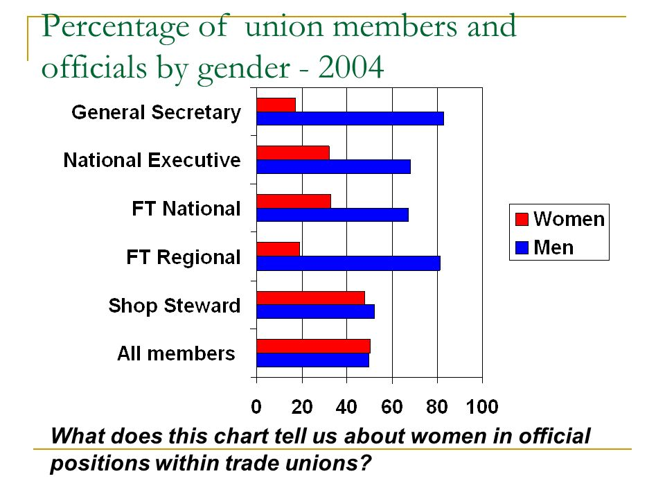 Percentage of union members and officials by gender - 2004 What does this chart tell us about women in official positions within trade unions?