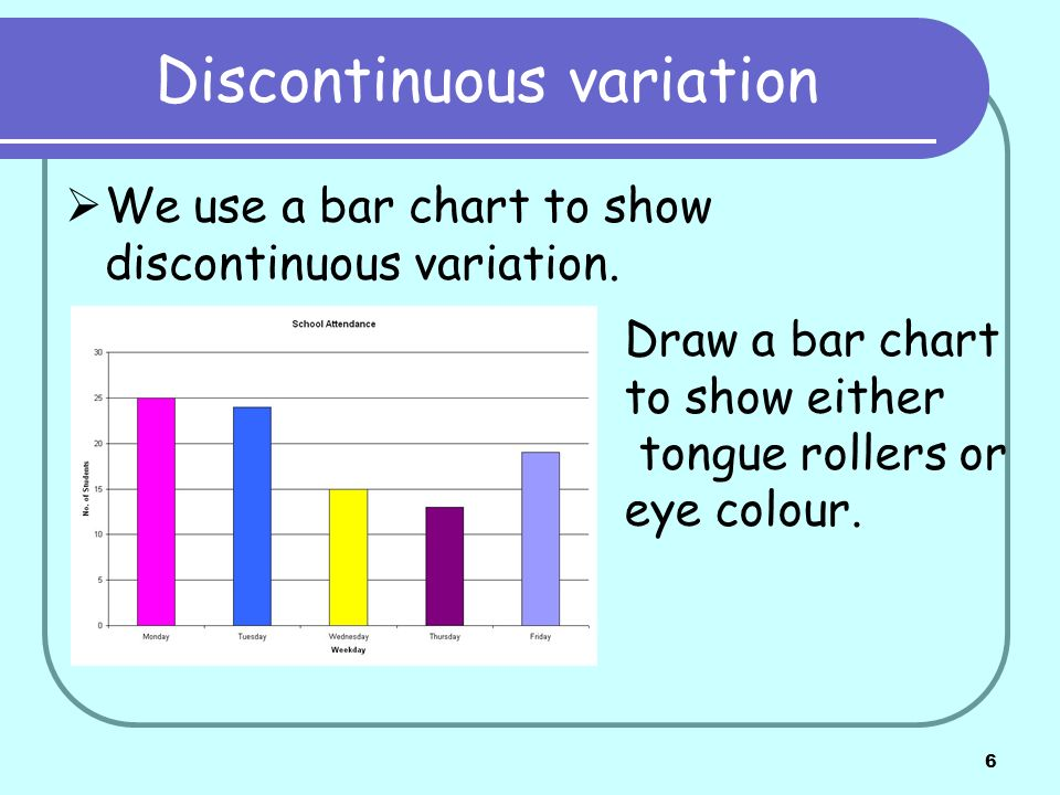 6 Discontinuous variation We use a bar chart to show discontinuous variation. Draw a bar chart to show either tongue rollers or eye colour.