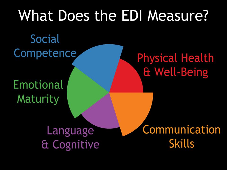 What Does the EDI Measure?