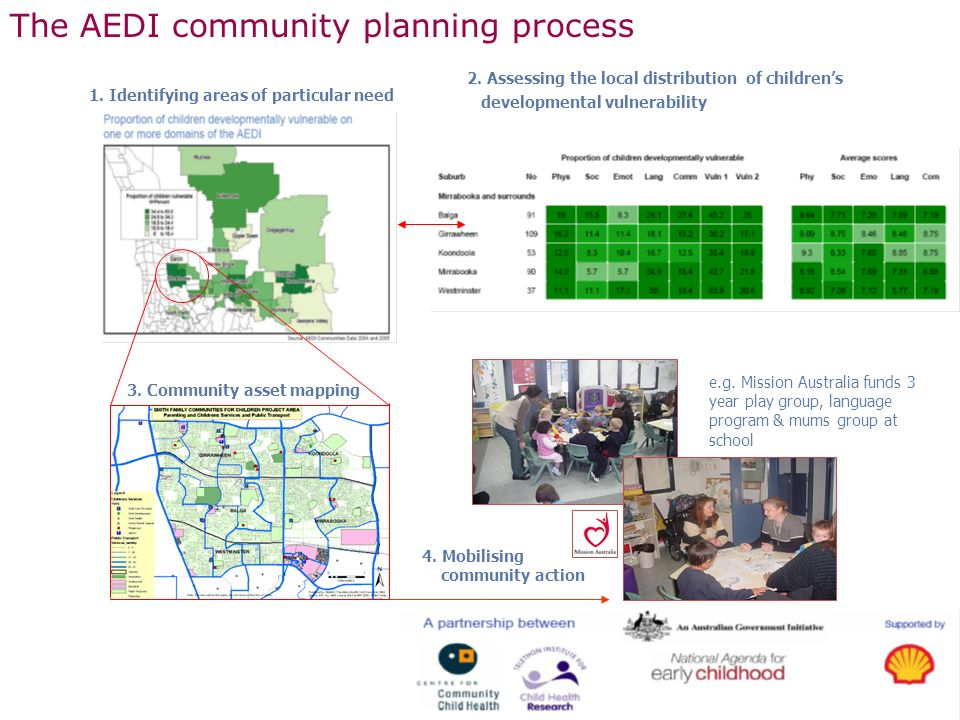3.Community asset mapping The AEDI community planning process 1.