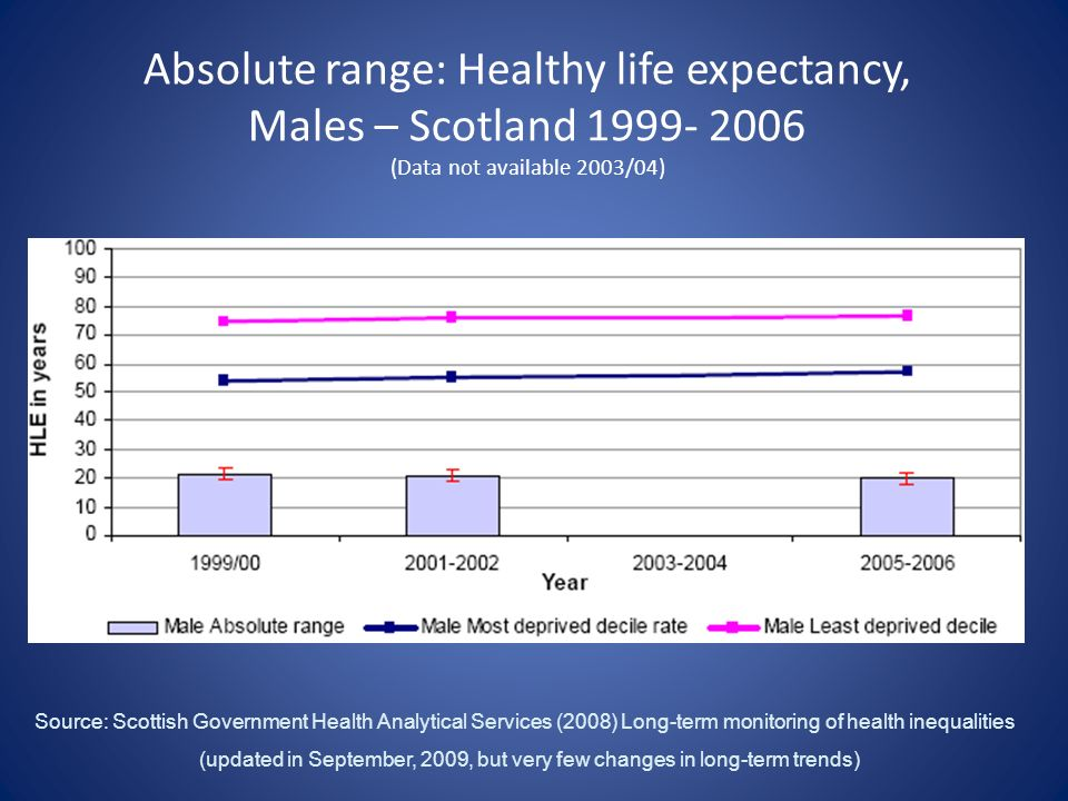 Absolute range: Healthy life expectancy, Males – Scotland 1999- 2006 (Data not available 2003/04) Source: Scottish Government Health Analytical Services (2008) Long-term monitoring of health inequalities (updated in September, 2009, but very few changes in long-term trends)