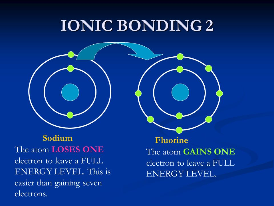 IONIC BONDING 2 Sodium Fluorine The atom LOSES ONE electron to leave a FULL ENERGY LEVEL. This is easier than gaining seven electrons. The atom GAINS