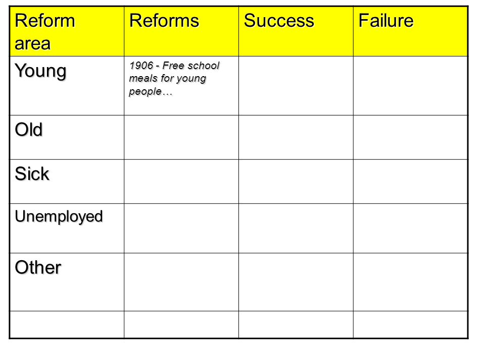 Reform area ReformsSuccessFailure Young 1906 - Free school meals for young people… Old Sick Unemployed Other