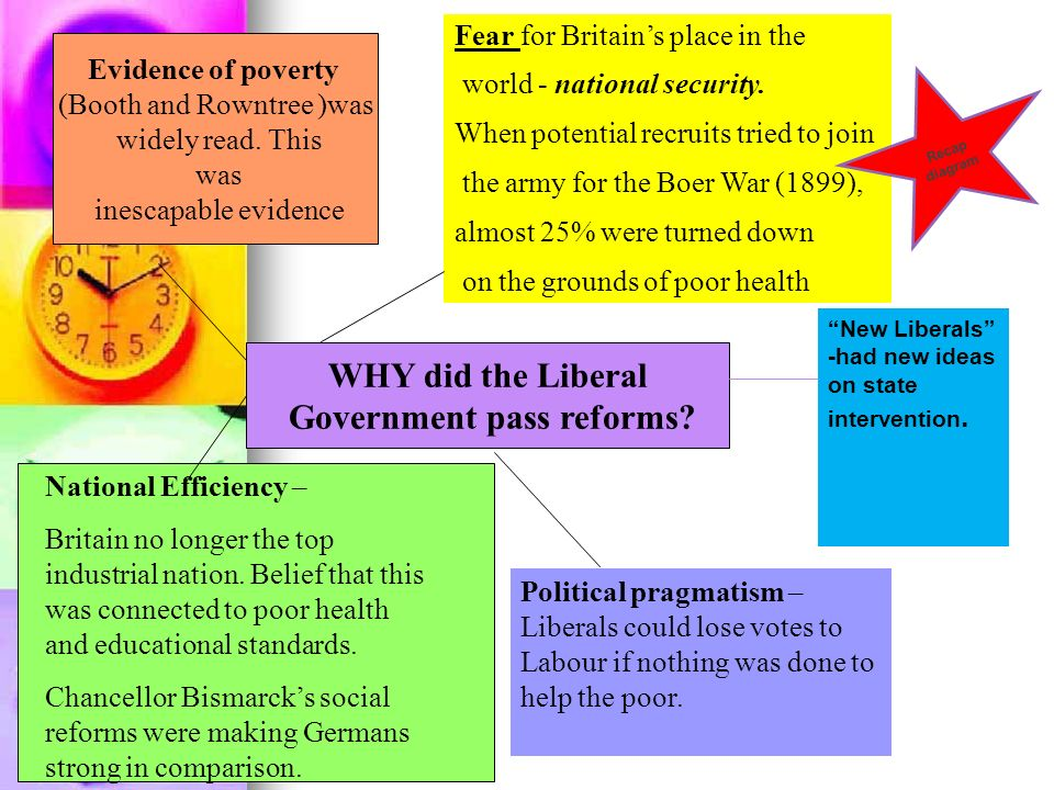 WHY did the Liberal Government pass reforms? Evidence of poverty (Booth and Rowntree )was widely read. This was inescapable evidence Fear for Britains