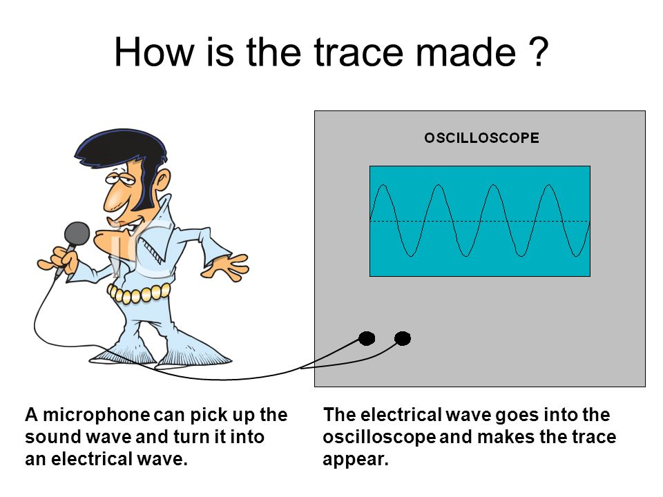 Loud and Soft Sounds When a loud sound is made the trace has very tall waves.