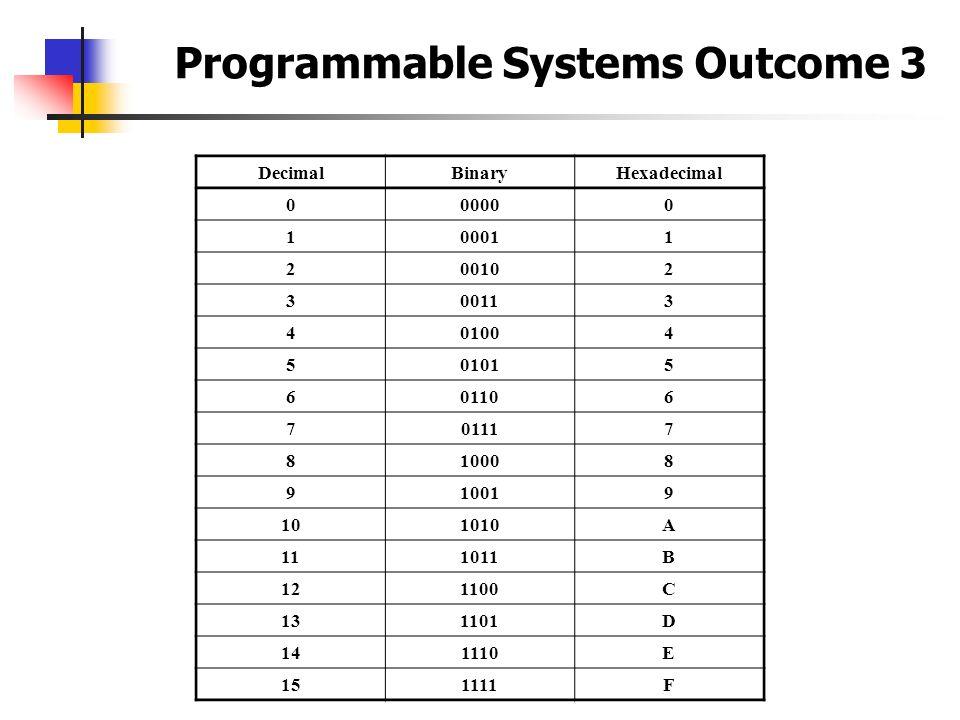 Programmable Systems Outcome 3 DecimalBinaryHexadecimal 000000 100011 200102 300113 401004 501015 601106 701117 810008 910019 101010A 111011B 121100C