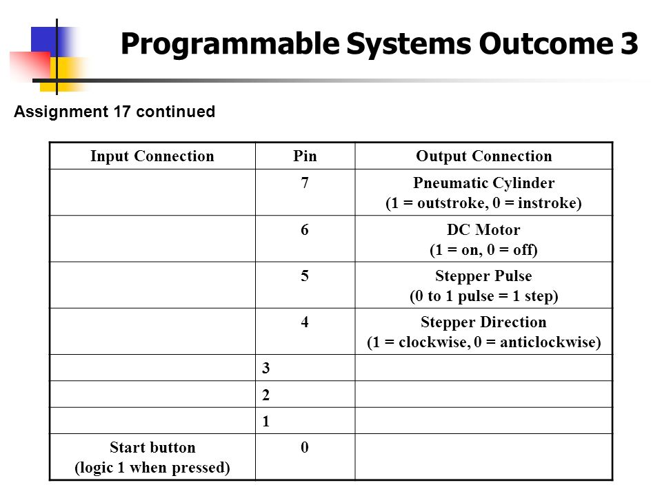 Programmable Systems Outcome 3 Assignment 17 continued Input ConnectionPinOutput Connection 7Pneumatic Cylinder (1 = outstroke, 0 = instroke) 6DC Moto