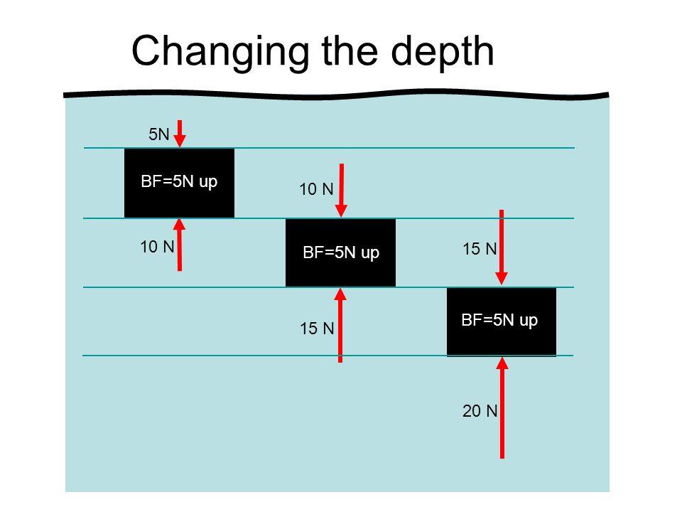 Changing the depth 5N 10 N 15 N 20 N BF=5N up