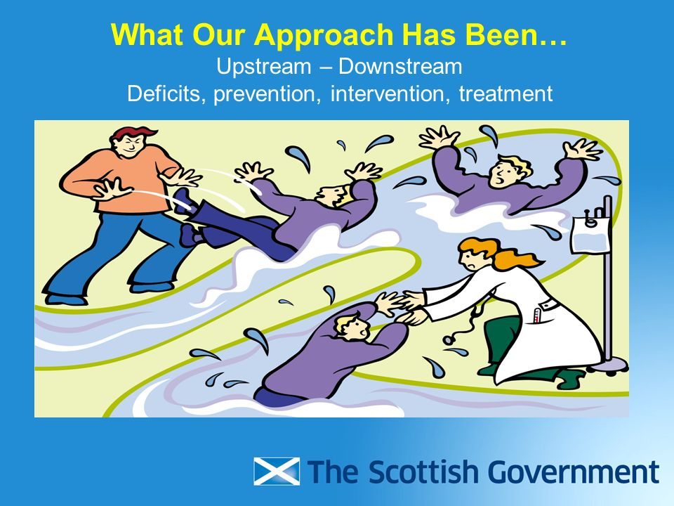 What Our Approach Has Been… Upstream – Downstream Deficits, prevention, intervention, treatment
