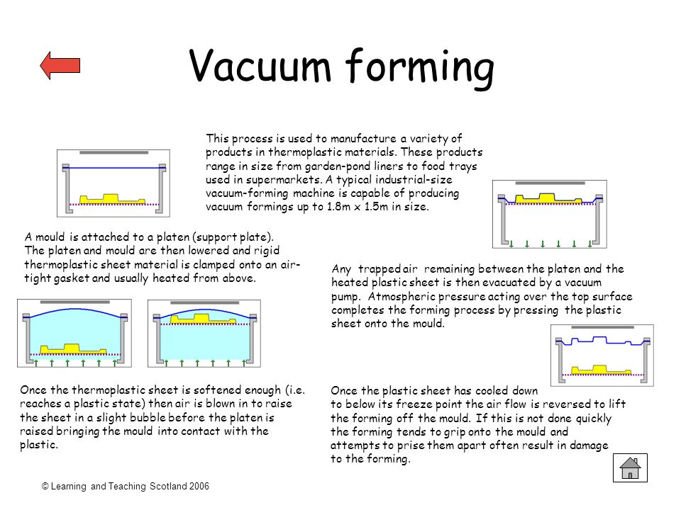 © Learning and Teaching Scotland 2006 Vacuum forming This process is used to manufacture a variety of products in thermoplastic materials. These produ
