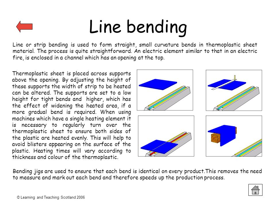 © Learning and Teaching Scotland 2006 Line bending Line or strip bending is used to form straight, small curvature bends in thermoplastic sheet materi