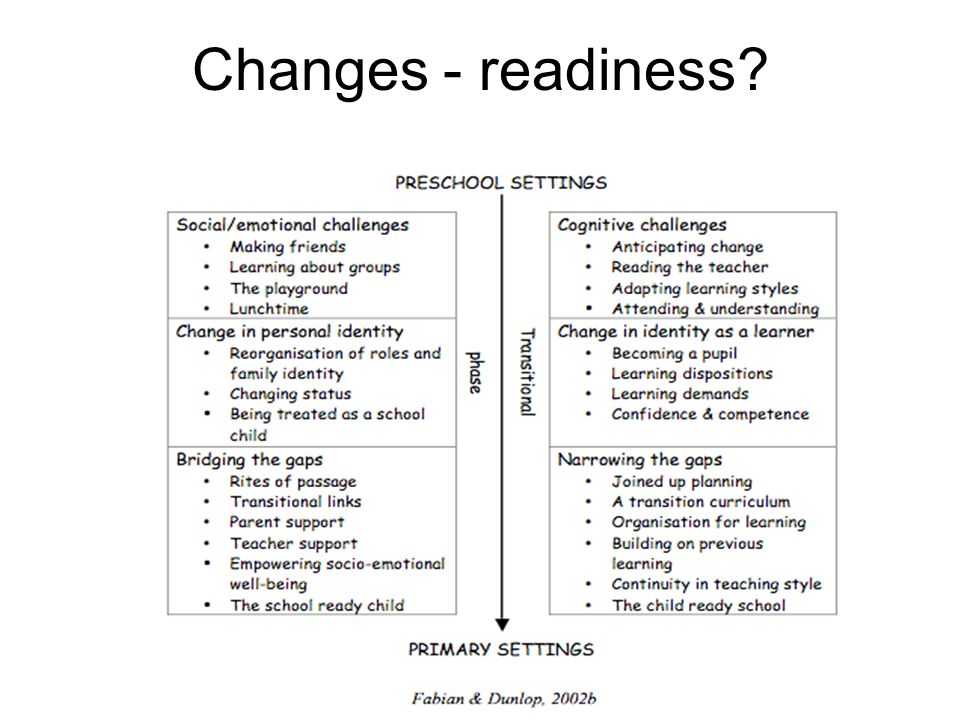 Changes - readiness