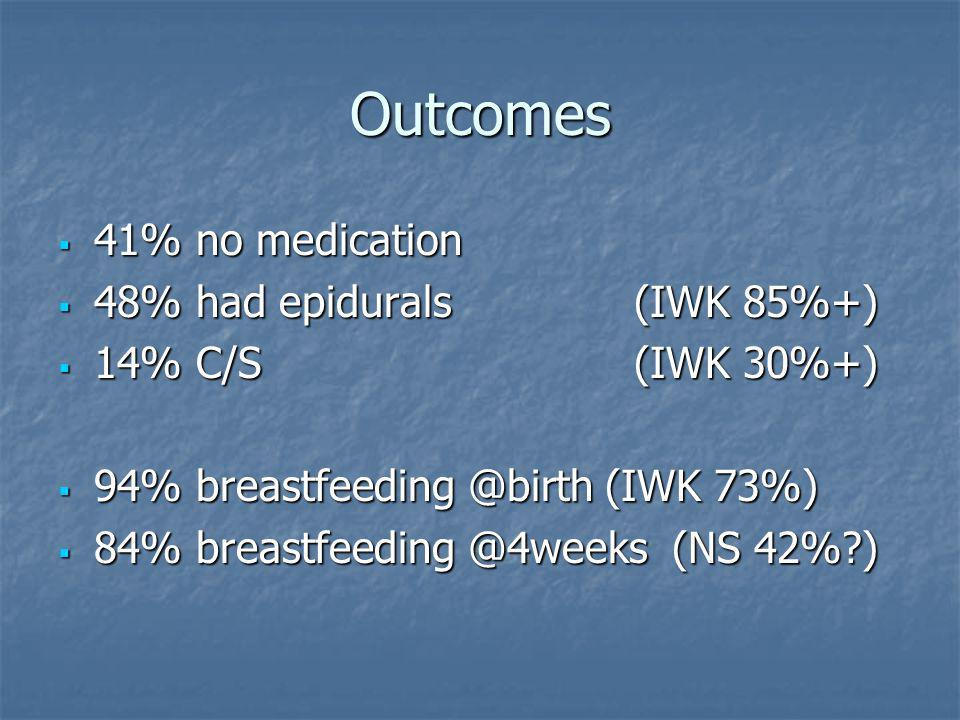 Outcomes 41% no medication 41% no medication 48% had epidurals (IWK 85%+) 48% had epidurals (IWK 85%+) 14% C/S(IWK 30%+) 14% C/S(IWK 30%+) 94% breastfeeding @birth (IWK 73%) 94% breastfeeding @birth (IWK 73%) 84% breastfeeding @4weeks (NS 42%?) 84% breastfeeding @4weeks (NS 42%?)