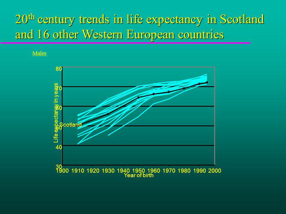 20 th century trends in life expectancy in Scotland and 16 other Western European countries Males Year of birth Life expectancy in years Scotland
